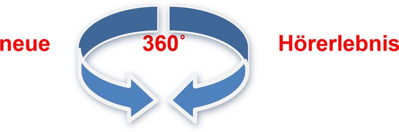 Grafik 360 Grad Hoeren Studie Oticon